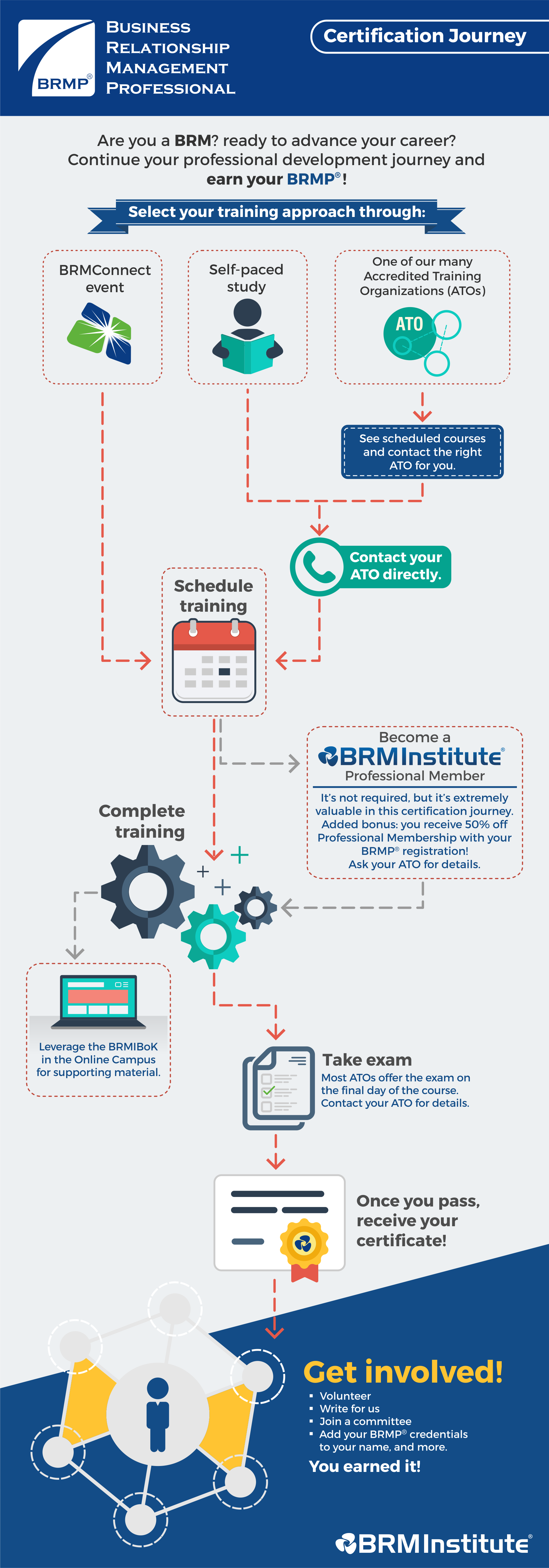 Brm certifications brm institute the brmp training and certification exam is a three day long course available either online live or as an instructor led class in person with the exam xflitez Image collections