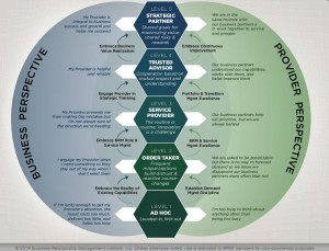 Business Relationship Maturity Model