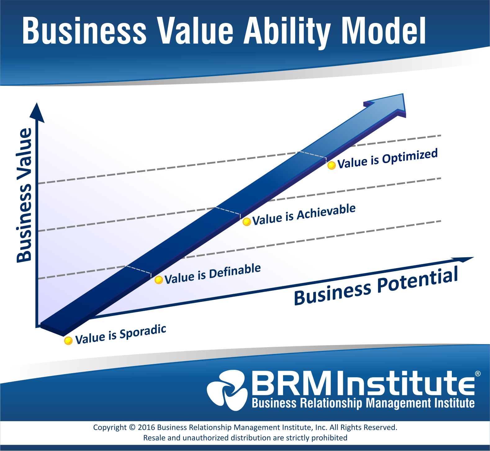 Ceos Do You Know Your Business Value Ability Brm Institute
