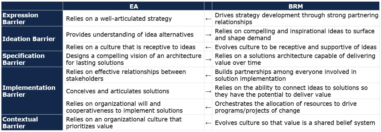 Enterprise Architecture and BRM: Allies in Strategic Purpose